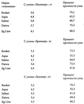 таблица прочности рыболовных узлов